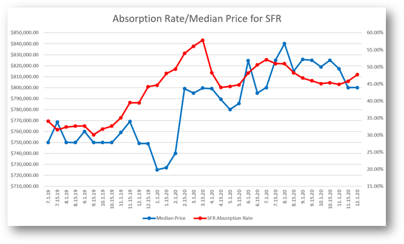 Absorption Rate Median Price for SFR graph