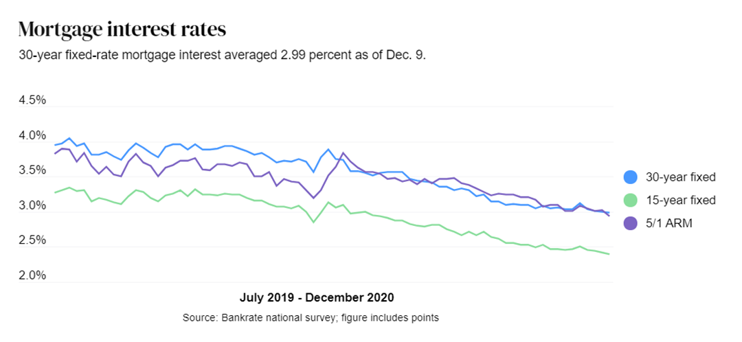 Mortgage Interest Rates graph from July 2019 to December 2020