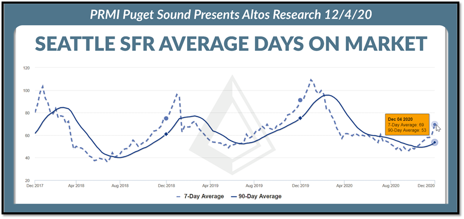 Seattle SFR Average Days on Market graph as of 12.4.2020