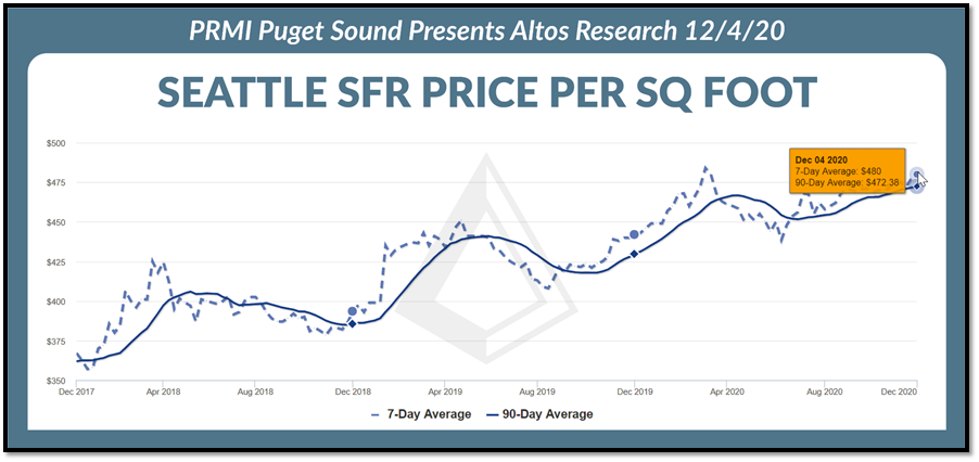 Seattle SFR Price per Square Foot graph as of 12.4.2020