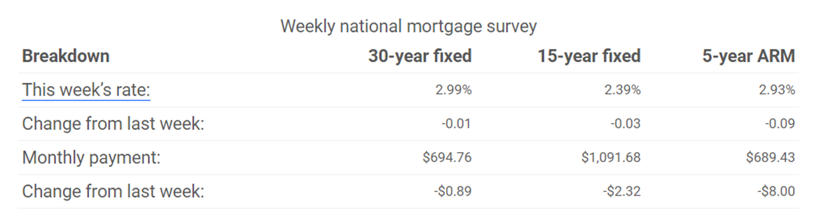 Weekly National Mortgage Survey Graph