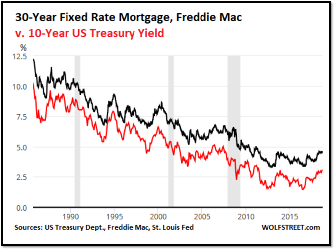 30 year fixed rate vs 10 year US treasury Yield interest rates graph