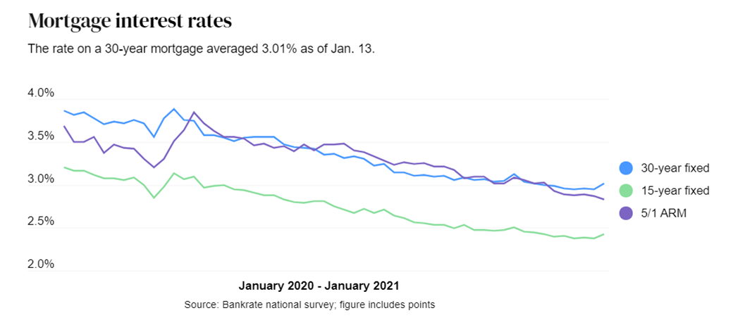 Mortgage Interest Rates graph from January 2020 to January 2021