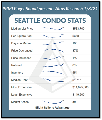 Seattle Condo Stats graph as of 1.8.21