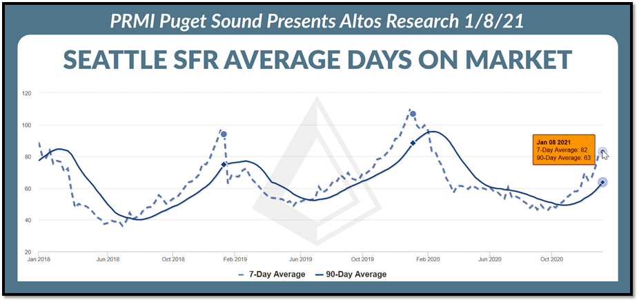 Seattle SFR average days on market graph as of 1.8.21