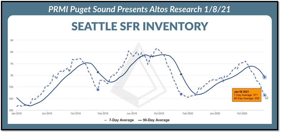 Seattle SFR inventory graph as of 1.8.21