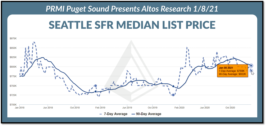 Seattle SFR Median List Price graph as of 1.8.21