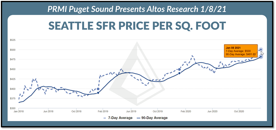 Seattle SFR price per square foot graph as of 1.8.21