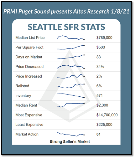 Seattle SFR Stats graph as of 1.8.21