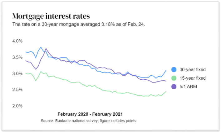 Mortgage Interest Rates breakdown graph
