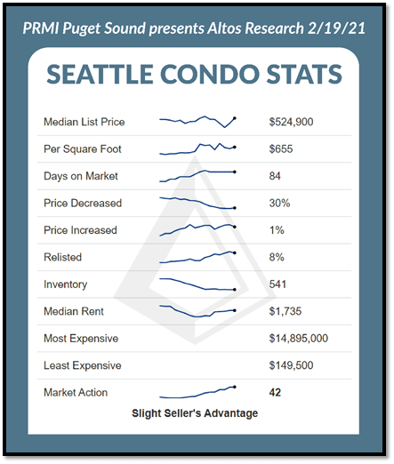 Seattle Condo Stats breakdown