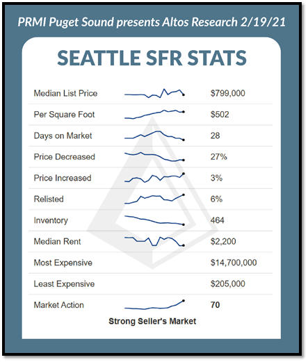 Seattle SFR Stats breakdown